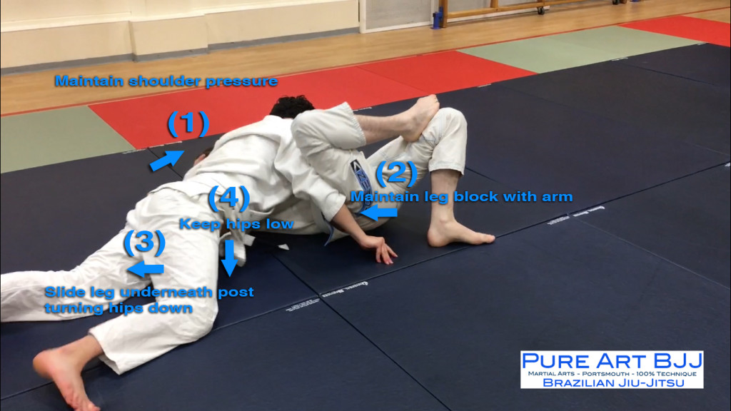 Opening The Closed Guard BJJ